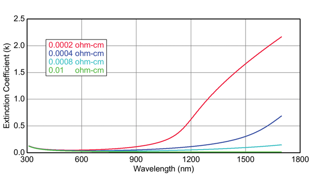 ITO conductivity from ellipsometry measurement ohm cm