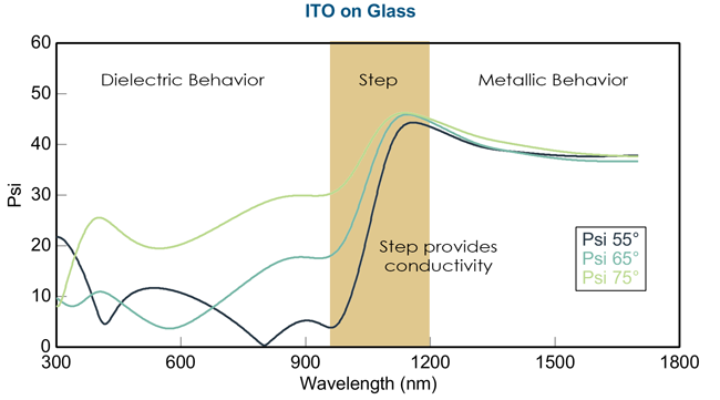 ITO on Glass Ellipsometry Data