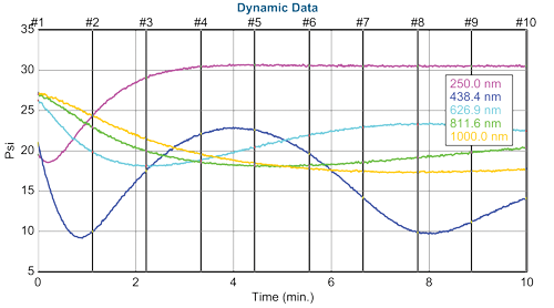 "Multiple ""time slices"" selected during film growth."
