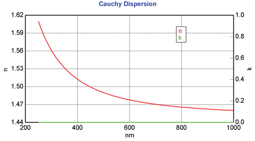 Cauchy Dispersion