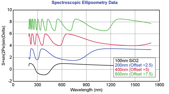 The thickness of a film is measured by ellipsometry based on the interference oscillations caused by light combining from surface and from bottom of film. The thicker the film, the more oscillations.