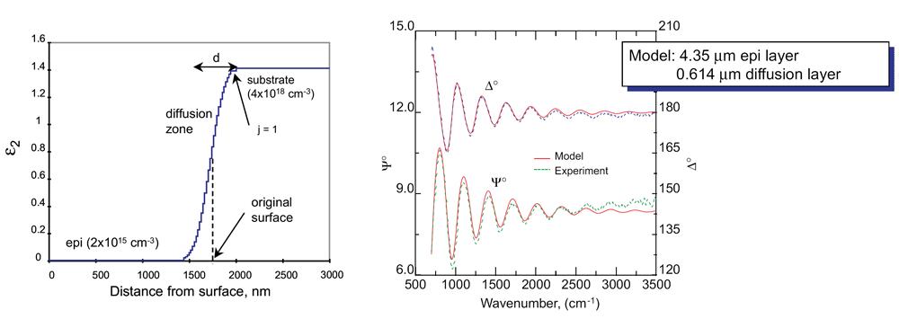 T.E. Tiwald et al., Phys. Rev. B, 60 (1999) 11 464.