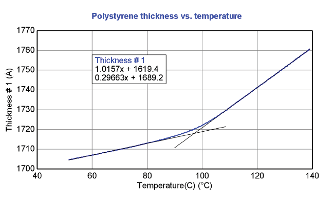 glass-transition-of-polystyrene