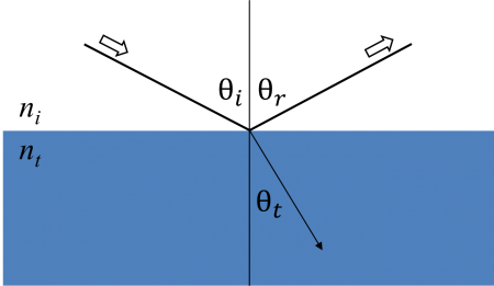 Light reflects and refracts according to Snell's law.