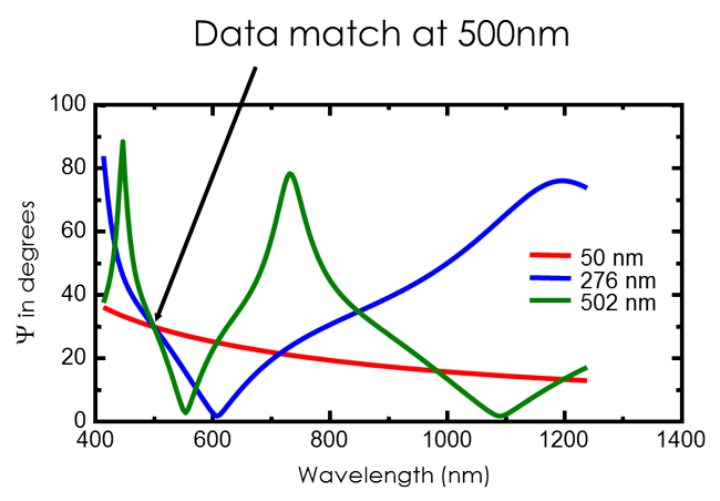 single-wavelength-ellipsometry-data-match-issue