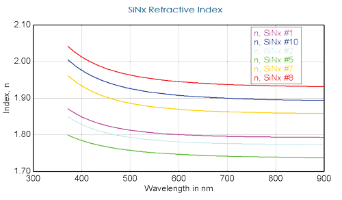 A quick comparison of nitride thin films shows variation in the thickness and refractive index with process condition.